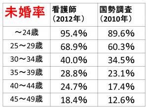 看護師の未婚率のデータ